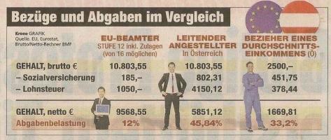 Gehälter im Vergleich