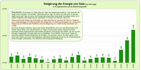Energieanstieg 3 Aprilwoche 2016